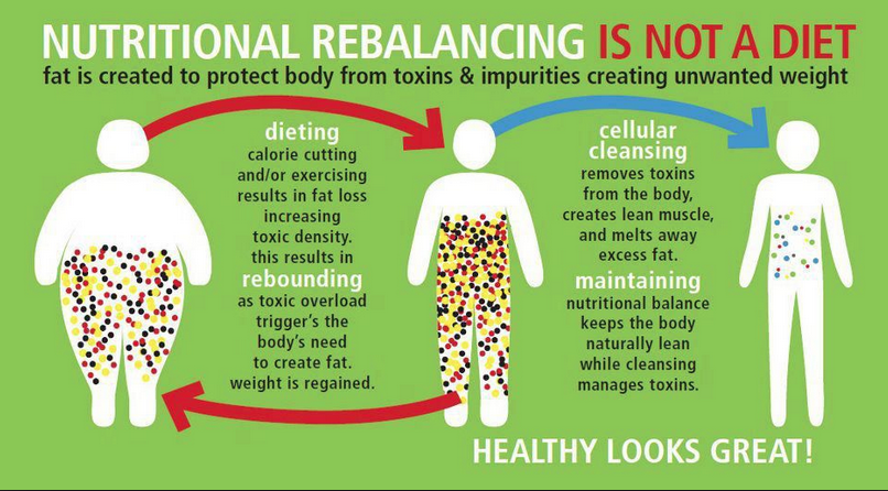 Nutritional Rebalancing - Samantha Bachman
